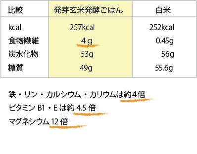 発芽玄米と白米の比較